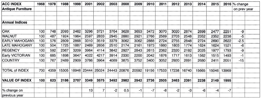 Summary table for the ACC Antique Furniture Price Index from 1968 up to 2015 - The 2015 ACC Antique Furniture Price Index Antique Collecting